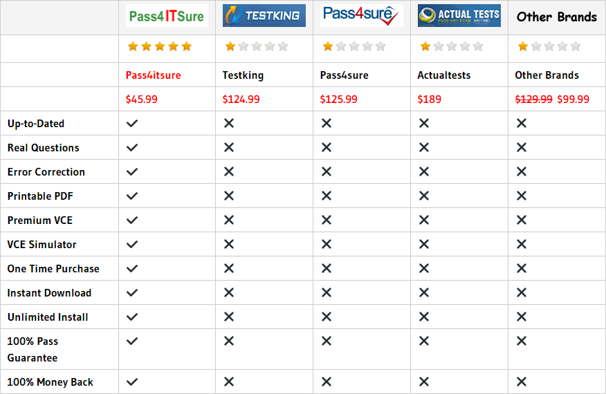 pass4itsure 100-105 dumps